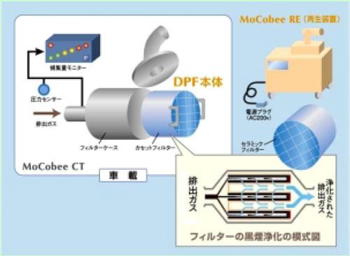 モコビーCTシステム構成